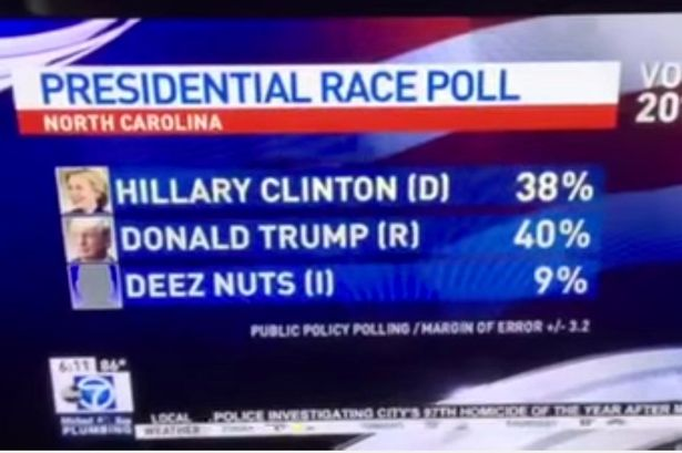 In the running: Deez Nuts polls at 9% in North Carolina